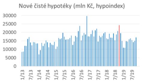 Hypotéky vystrkují růžky. Němci přece jen rozhazují (tedy … šetří míň než dřív)