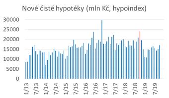 Hypotéky vystrkují růžky. Němci přece jen rozhazují (tedy ... šetří míň než dřív)