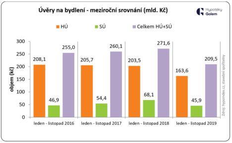 Úvěry na bydlení - meziroční srovnání (miliardy Kč)