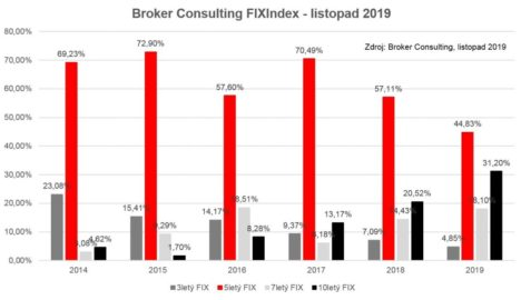 Broker Consulting FIXIndex - listopad 2019