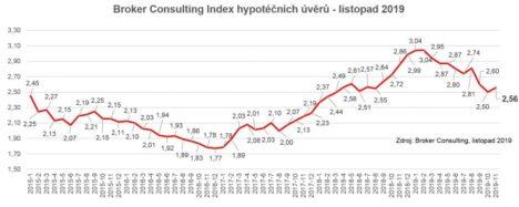 Broker Consulting index hypotečních úvěrů - listopad 2019