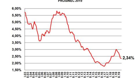 Fincentrum Hypoindex prosinec 2019: Sazby se stabilizují, zájem o hypotéky opadá