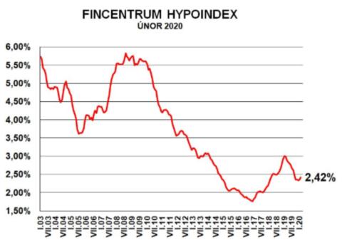 Fincentrum Hypoindex únor 2020: Růst sazeb zrychluje, objemy atakují rekordy