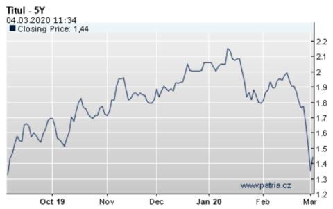 Mezibankovní sazby prudce klesají. Zlevní i hypotéky?
