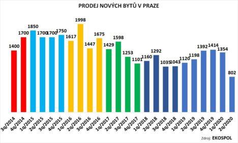 Prodeje nových bytů v Praze se propadly na nejhorší výsledek za osm let
