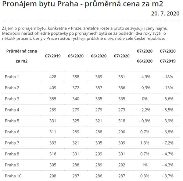 Nemovitosti v Praze