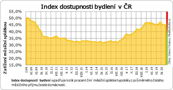 Index dostupnosti bydlení v ČR