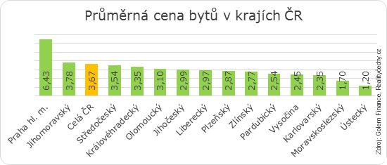 Průměrná cena bytů v krajích