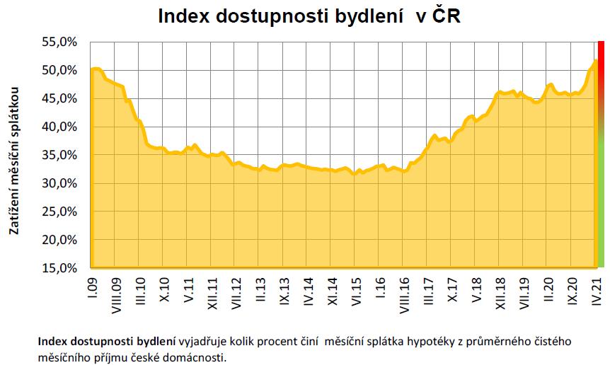 Index dostupnosti bydlení - duben 2021