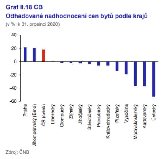 Nadhodnocení cen nemovitostí dle ČNB - kraje