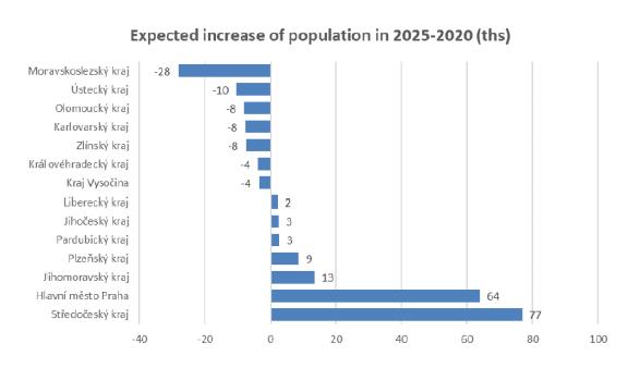 Očekávaný růst populace
