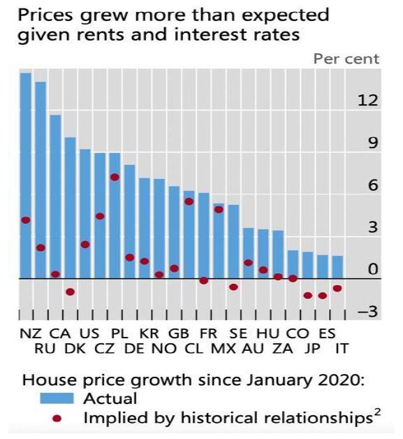 Růst cen nemovitostí v koronakrizi